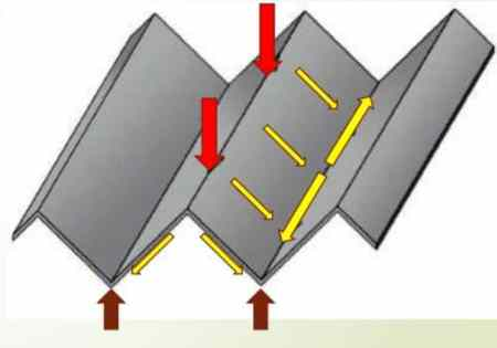 Distribution of loads in folded plate structure