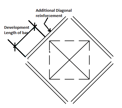 Detailing of large slab openings