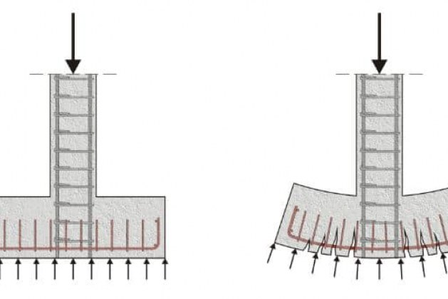 Factor of Safety For Different Foundations