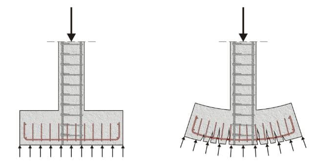 factor of safety for foundation