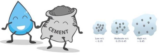 rapport eau/ciment