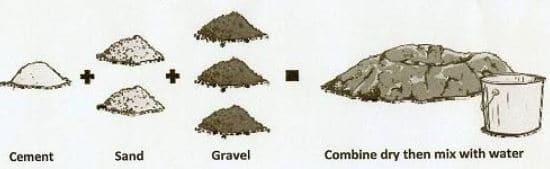 Aggregate in Concrete Mix