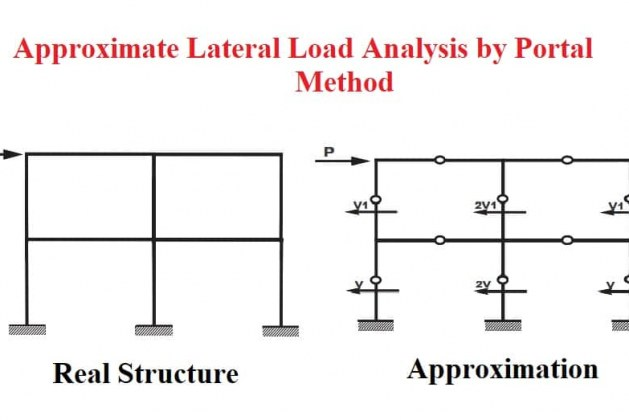 Approximate Lateral Load Analysis by Portal Method