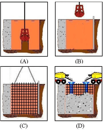Construction sequece of Slurry Walls (A) Trenching using slurry (B)Insersion of End Stop (C) Lowering the reinforcement cage for panel (D) Reinforced Concrete Poured through Tremie Pipes