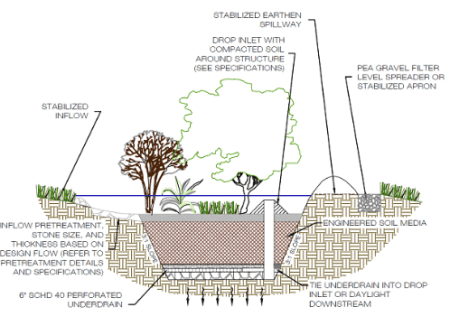 Bioretention System Image Courtesy Virginia Water Resource Research Center