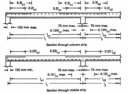Bent Up bars in Flat slab detailing