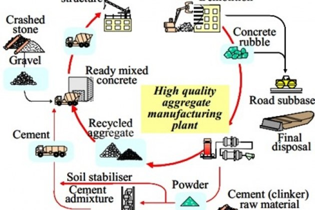 Recycling of Waste Concrete