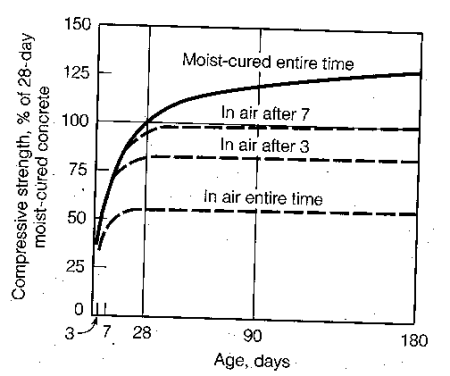 Compressive strength versus age for different curing environment