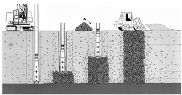 DESIGN OF STONE COLUMNS