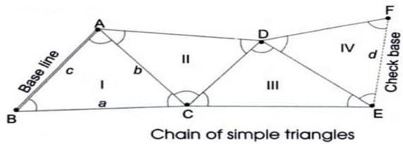 Triangulation Surveying