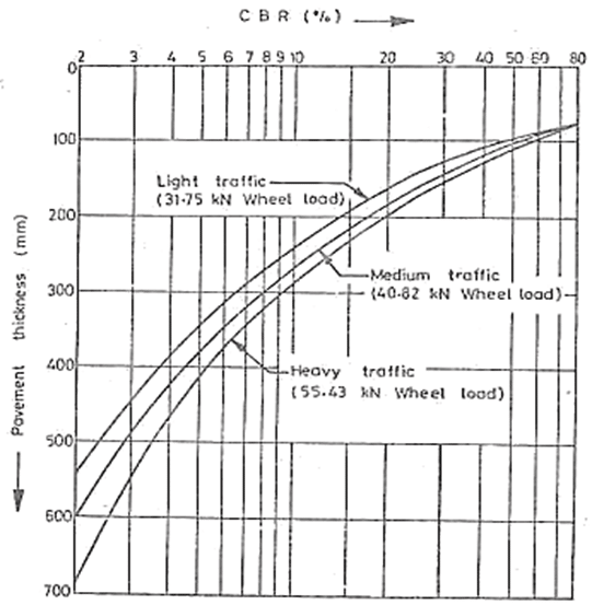 CBR method flexible pavement design by California state of highways
