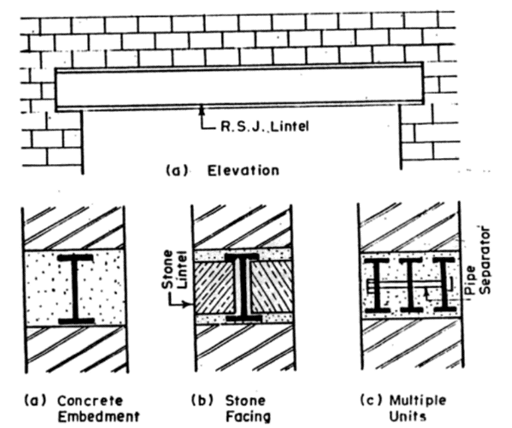 What Is Lintel Types Of Lintels And Their Uses In Building Construction