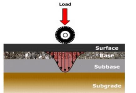 flexible pavement design by cbr method
