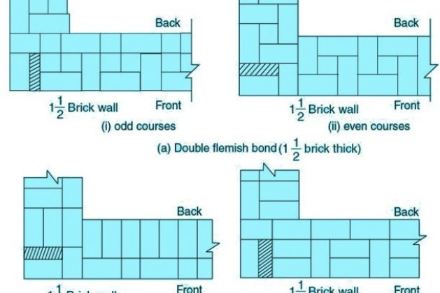 Types of Bonds in Brick Masonry Wall Construction and their Uses