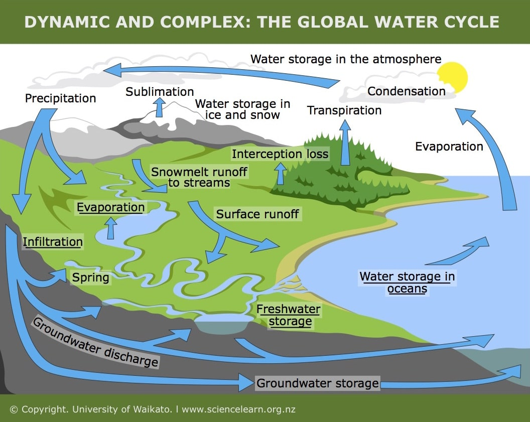 Hydrology And Hydrological Cycle In Water Resource Engineering