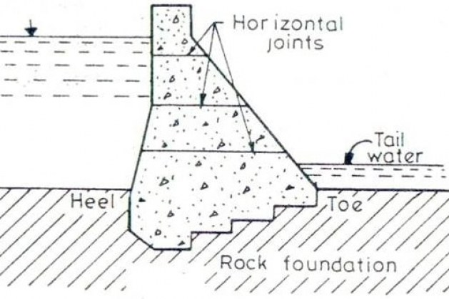 Failure of Gravity Dams – Causes and its Failure Modes
