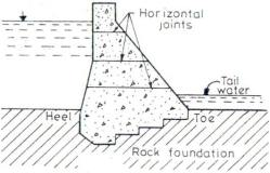 GRAVITY DAMS: CAUSES OF FAILURE OF A GRAVITY DAM