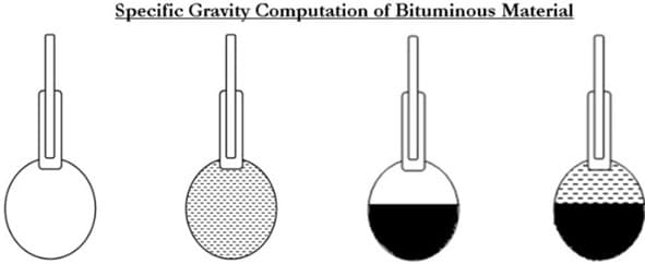 specific-gravity-test-on-bitumen