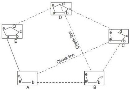 Plane Table Survey - Traversing