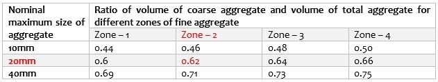 Selection of Aggregate Ratio for Concrete