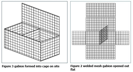 Types of Construction of a Gabion Wall