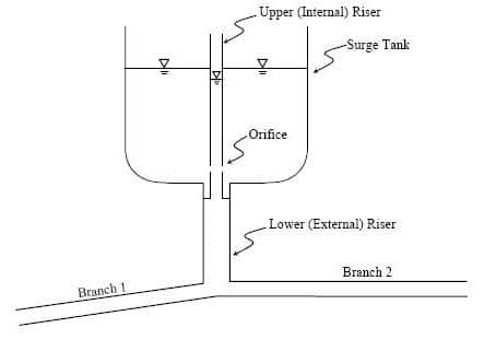Differential Surge Tank