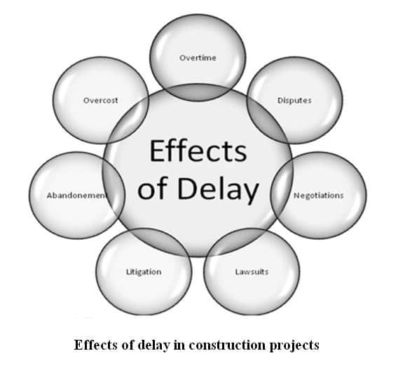 Effects of Delays in Construction Projects