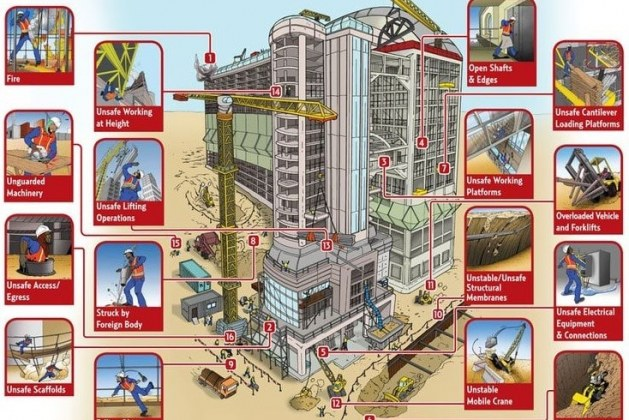 Construction Safety – The First Tool for a Site Engineer