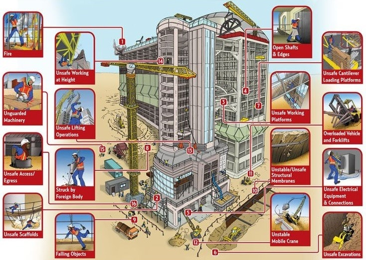 Safety Measures to Prevent Accidents at Building Construction Site