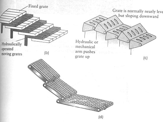 Grates of MSW Combustor For Solid Waste Disposal