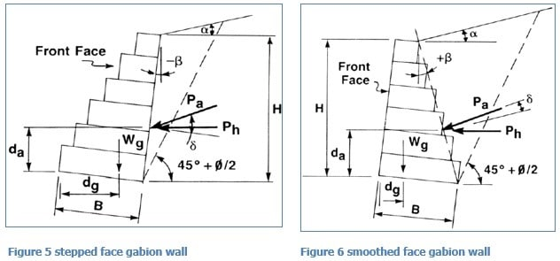 Types of Gabion Wall Construction
