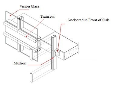 Components of a Curtain Wall System