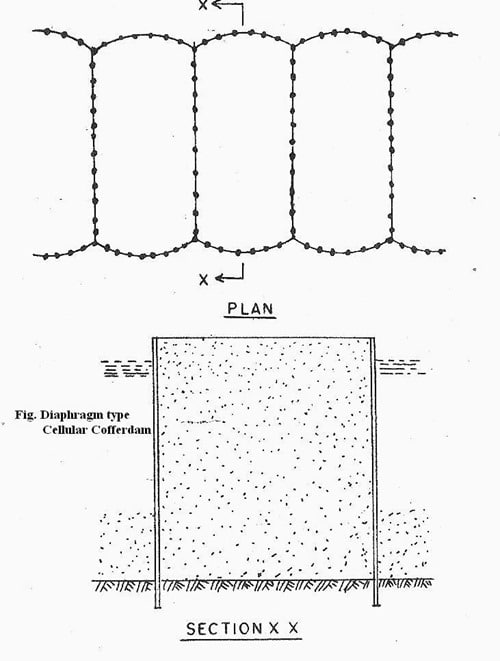 Plan and Section Details of Diaphragm type Cellular Cofferdam