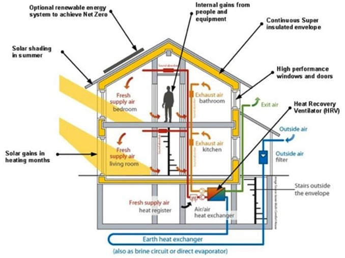 Features of Zero Energy Buildings