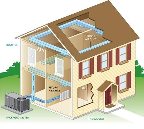 HVAC Systems in Zero Energy Buildings