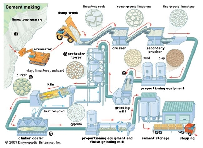 Materials and Manufacturing Process of Portland Cement