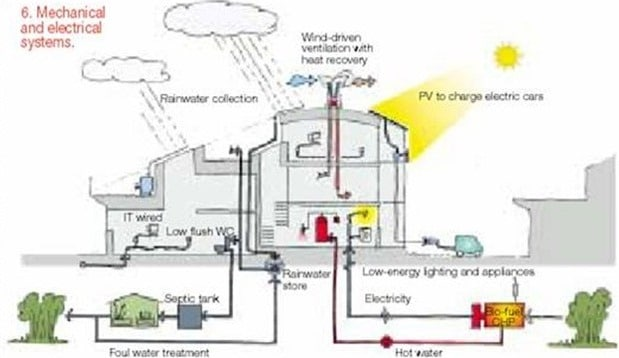 What Is Zero Energy Building Difference Between Green