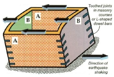 Box Action of Masonry Walls to prevent Earthquake Damage