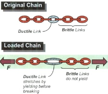 Ductile Chain in Capacity Design Concept