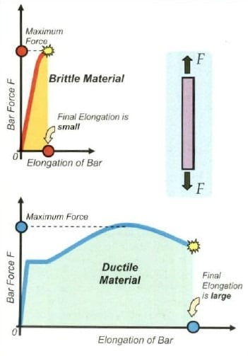 Ductile Material vs. Brittle Material