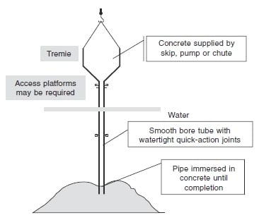 Typical Arrangement of Tremie Method of Underwater Concreting