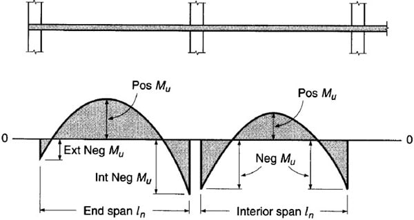 Distribution of total static moment to critical sections in interior and end spans