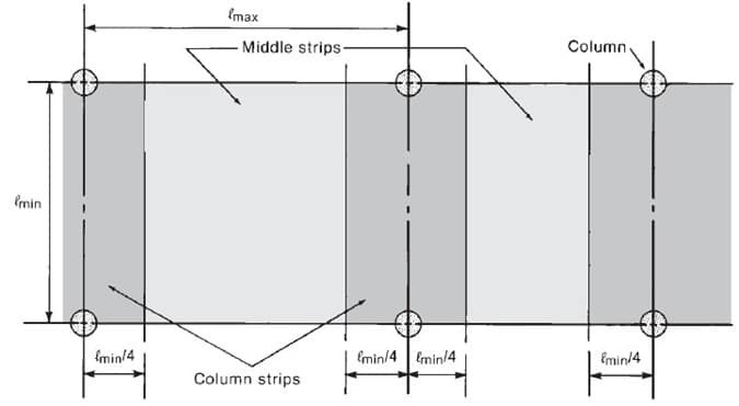 Two Way Slab Design - Column and Middle Strip in Short Direction of the Panel