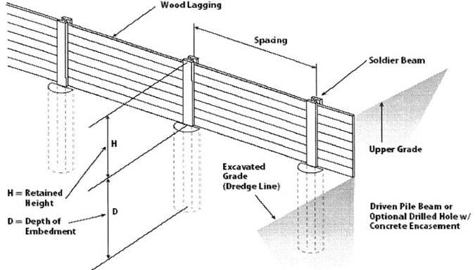 Components of Soldier Pile Retaining Wall