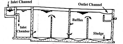 Continuous Flow Type Sedimentation Tank