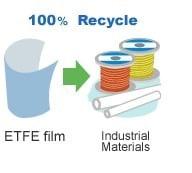 Ecofriendly Property of ETFE