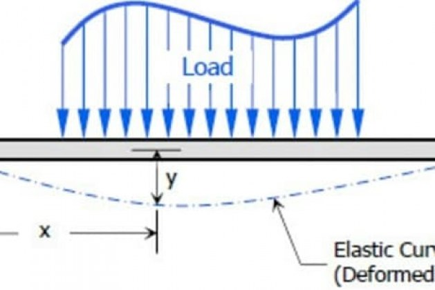 Factors Affecting Deflections of Reinforced Concrete Beams and Slabs
