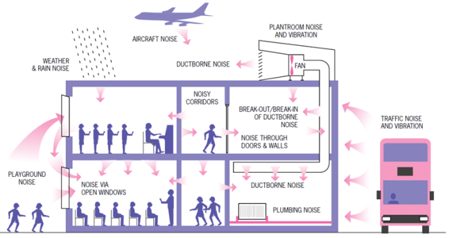 Noise Control in Buildings - Sources of Noise