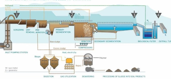 Secondary Sedimentation Tank