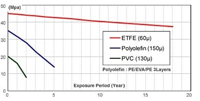 Tensile Stress Variation of ETFE with Time